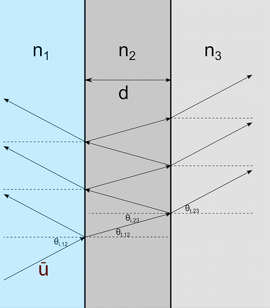 single-ray-entering-narrow-region-of-refractive-index